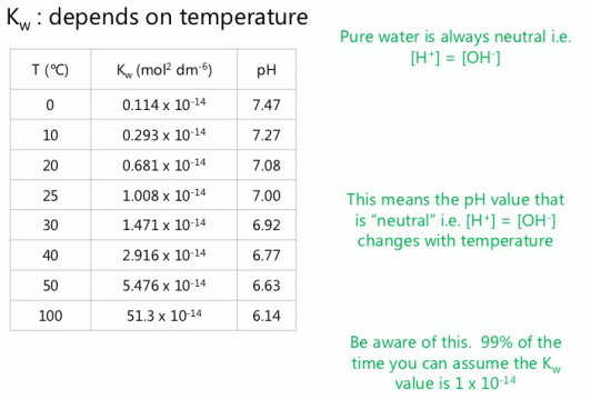 pH and pOH – Ph and Poh Worksheet